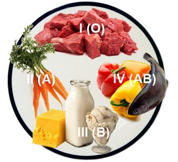 Питание по группам крови