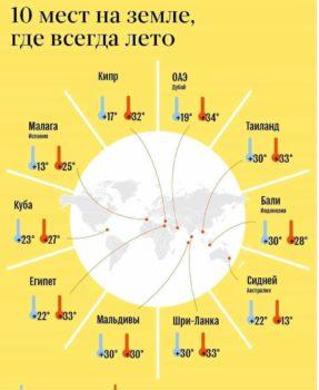10.mest .gde .vsegda.teplo