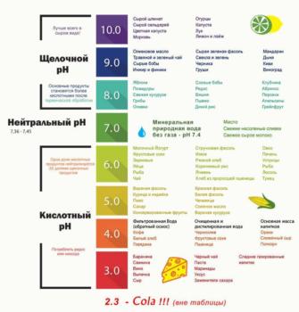 Пищевой содой регулируем кислотно — щелочной балланс