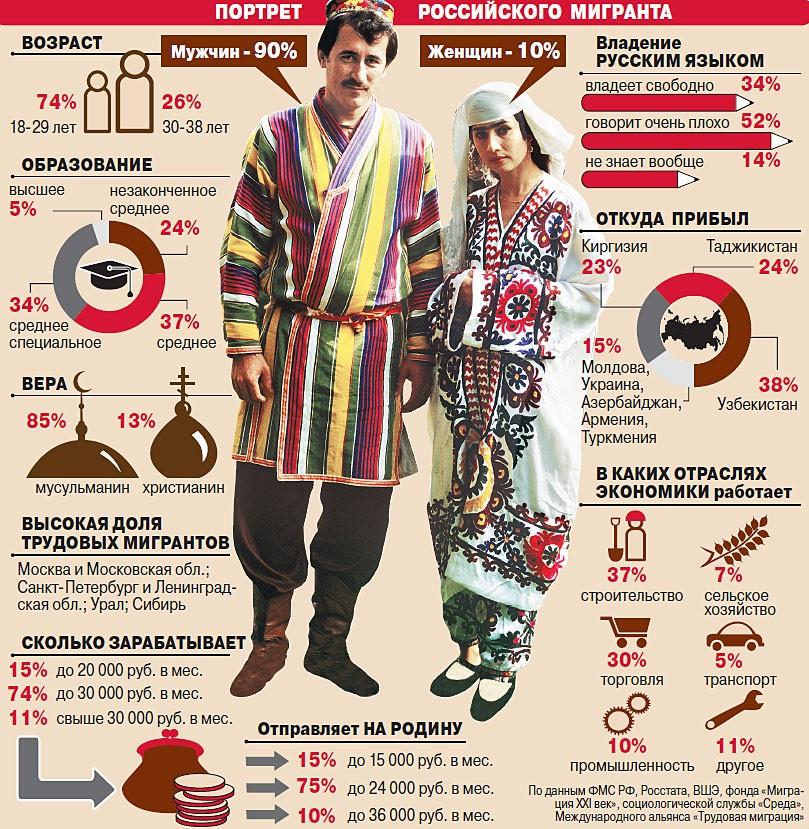 Российские мигранты (инфографика)