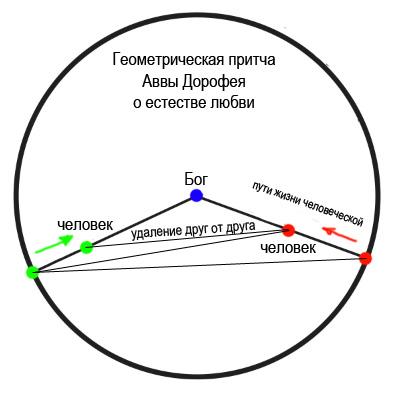 «Геометрическая» притча Аввы Дорофея