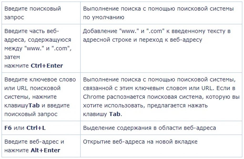 Горячие клавиши Google Chrome (5 таблиц)