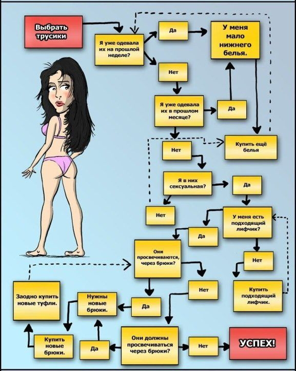 Женские мысли по-поводу, какое белье сегодня одеть