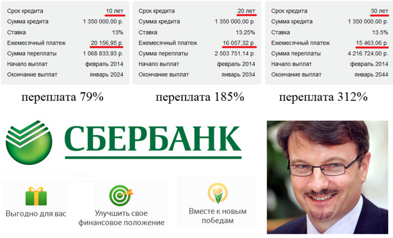 procent_pereplaty_ipoteka_sgerbanka