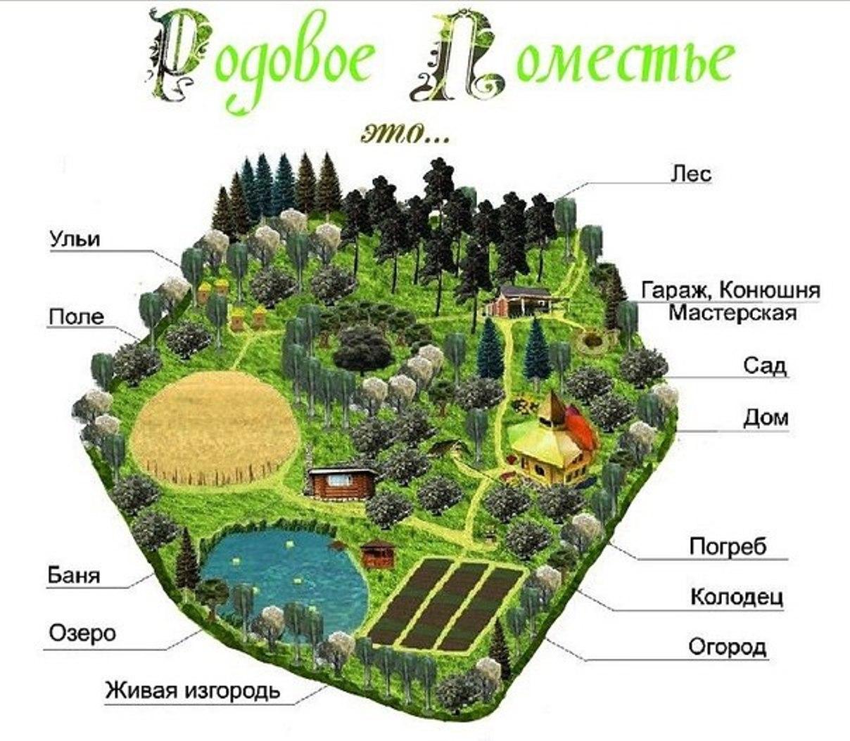Россиянам дадут землю под родовые поместья?!