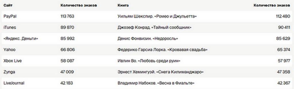 samie_dlinnie_polzovatelskie_soglaschenia_1
