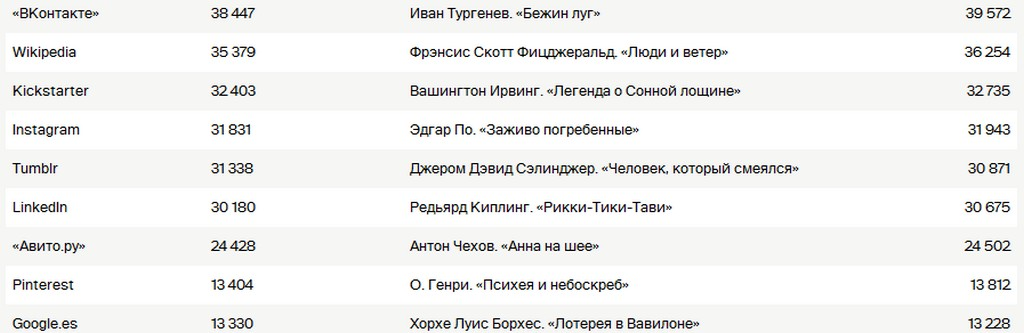 samie_dlinnie_polzovatelskie_soglaschenia_2