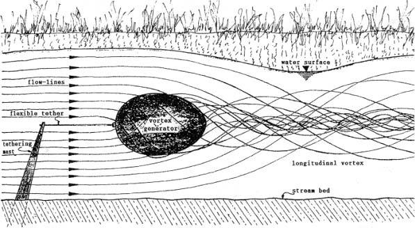 Великая Тайна Воды: Удивительные открытия Виктора Шаубергера (статья + видео)