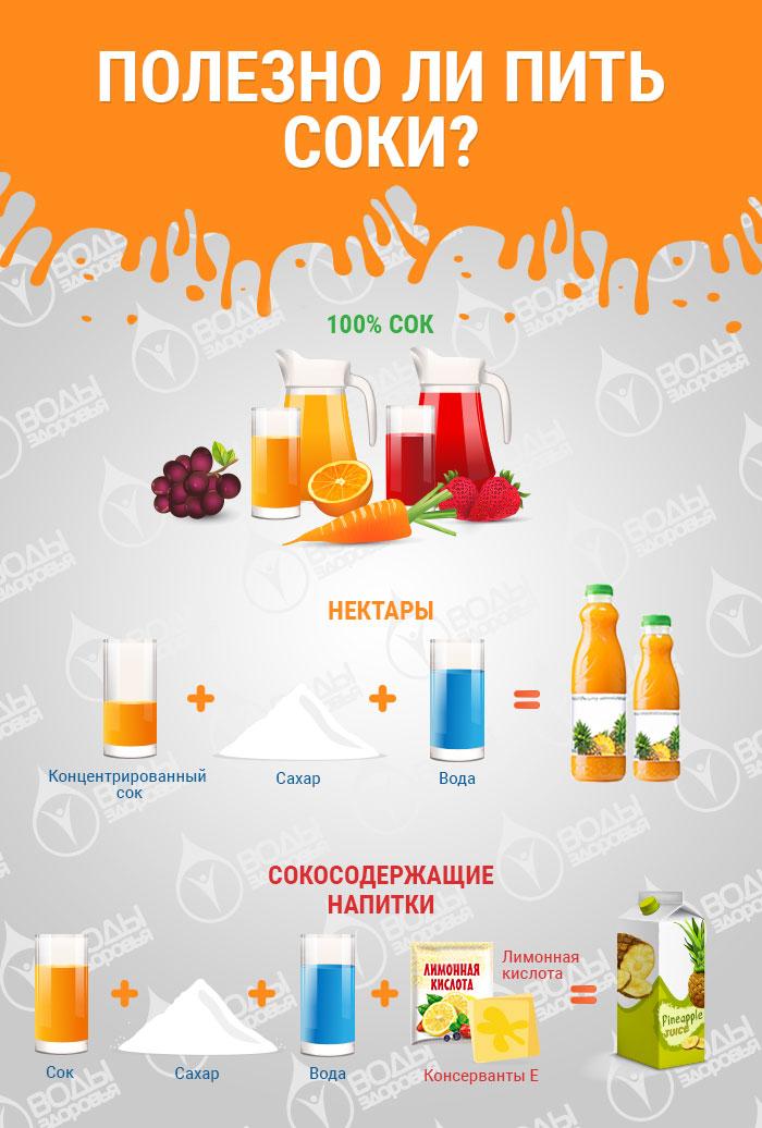 Полезно ли пить соки