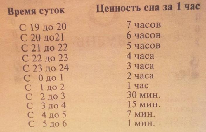 tzennosti_sna_tablitza