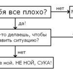Универсальный «решатель» проблем (инфографика)