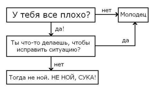 """Универсальный """"решатель"""" проблем"""