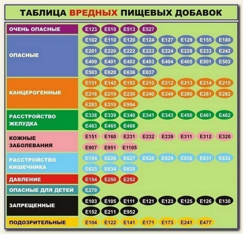 vrednie_pischevie_dobavki_tablica