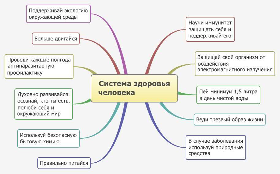 sistema zdorovia